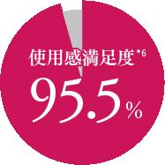 使用感満足度95.5%